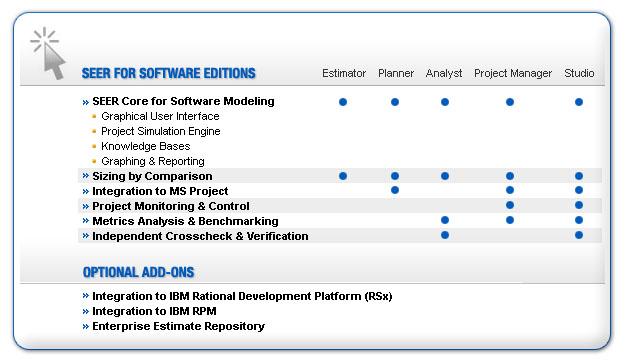 seer sem software estimation